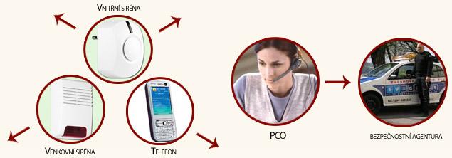 PCO - GSM zabezpečení, Siréna